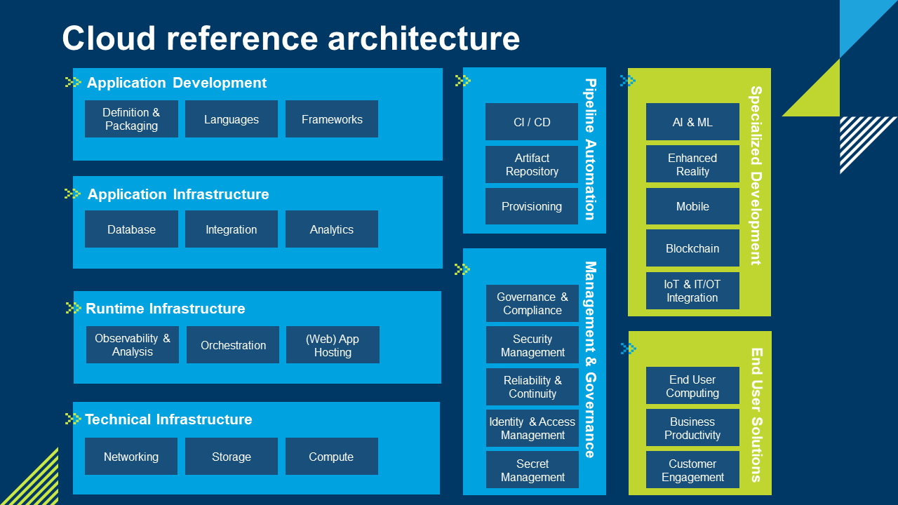 Cloud Reference Architecture