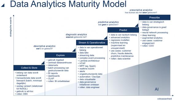 Data Governance Maturity Model
