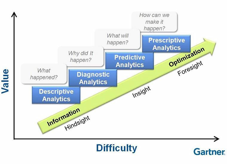 4 types of Data Analytics and the role they play in informing decisions